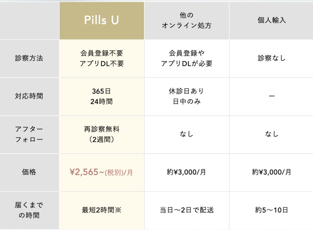 Pill U(ピルユー)比較表