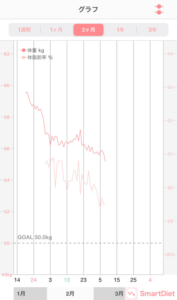 1月から3月上旬までの体重変化