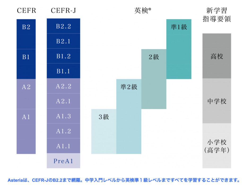 Z会アステリアはCEFRのB2.2まで網羅している